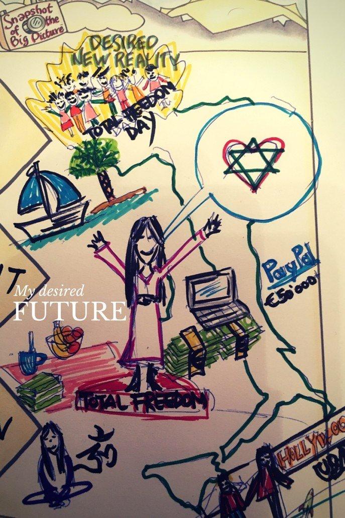 prevedere il tuo futuro