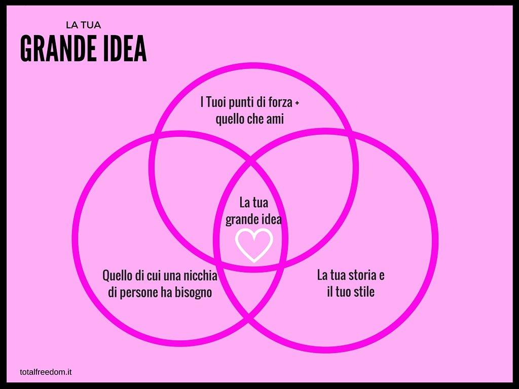 come trovare la tua grande idea